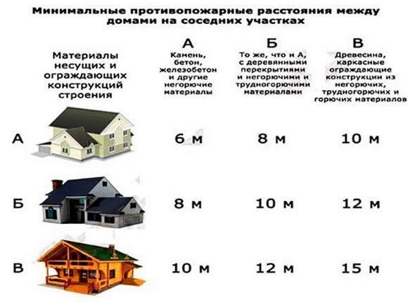 Придомовая территория частного дома: сколько метров в секторе и что считается границами участка, а так же как определить размер полагающейся площади?