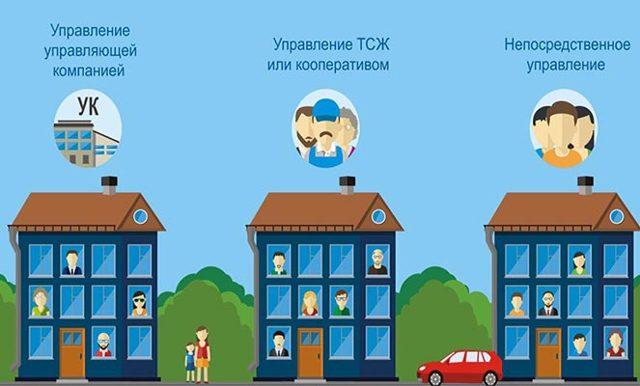 Управляющая компания ТСЖ - что это такое: одна ли это и та же организация или нет, какая разница может быть между УК и ТСЖ, в чем отличия в правах и форме управления ЖКХ, могут ли они быть в одном доме и, наконец, что все-таки лучше?