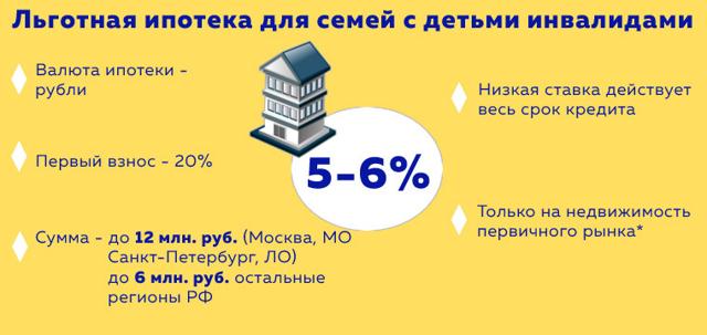 Ипотека под 4 процента годовых: возможные варианты оформления под значения 1, 2, 3, 6, 11, 12, 15 и другие, подготовка и подача документов