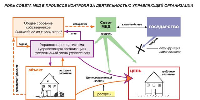 Правление ТСЖ: что это такое, чем занимается данный орган в многоквартирном доме?