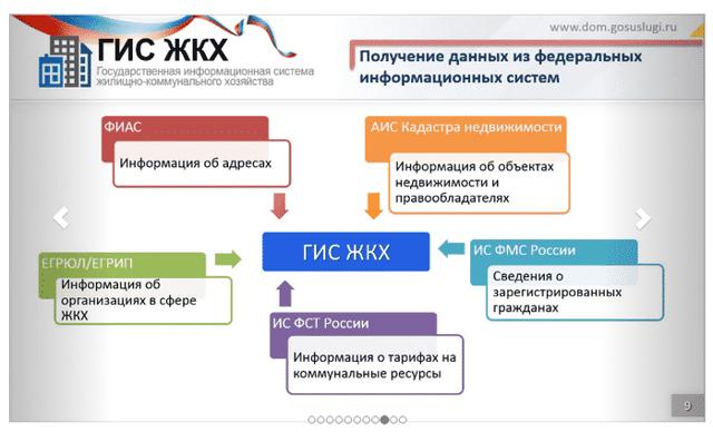 Заполнение ГИС ЖКХ: кто должен заниматься размещением информации, в том числе для РСО и УК, внесение каких сведений нужно сделать, как совершается ввод данных?