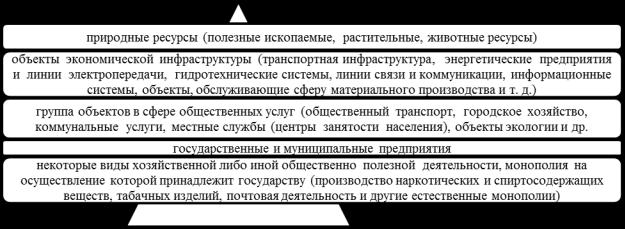 Концессия в ЖКХ – что это такое простыми словами: особенности и решаемые задачи, условия такого рода договоренностей, а также примеры заключенных соглашений
