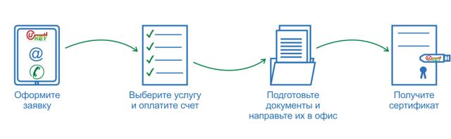 ЭЦП для ГИС ЖКХ: что это такое, зачем нужна такая подпись, как зайти в систему при помощи электронного ключа?